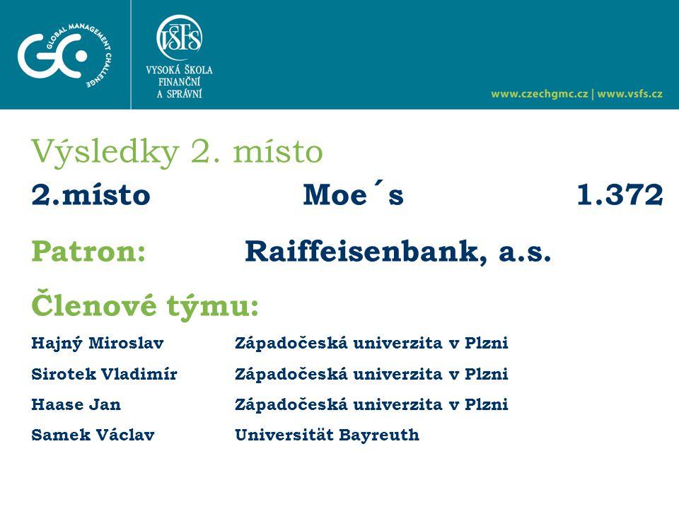 Výsledky 2. místo 2.místo Moe´s1.372 Patron: Raiffeisenbank, a.s.