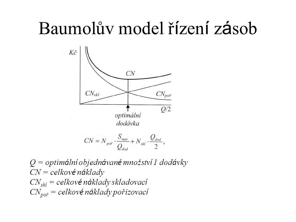 Baumolův model ř í zen í z á sob Q = optim á ln í objedn á van é množstv í 1 dod á vky CN = celkov é n á klady CN skl = celkov é n á klady skladovac í
