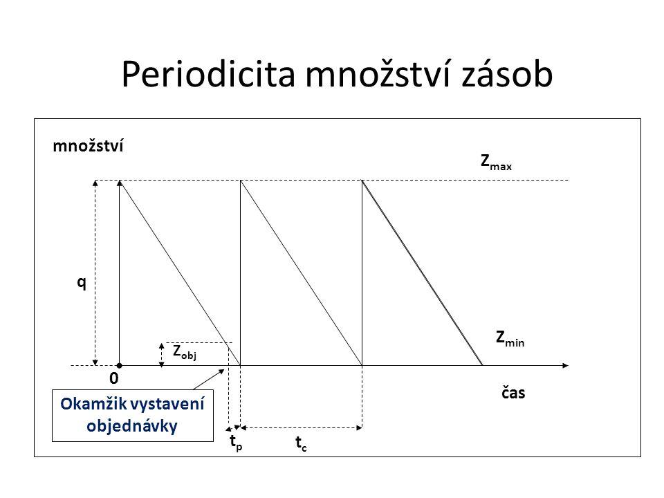 tctc Z poj Z obj tptp Periodicita množství zásob q Z max Z min 0 množství čas