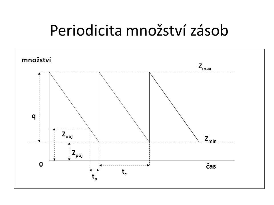 tctc q Z poj Z max Z min 0 Z obj tptp Vznik odchylky od průměrného dodacího cyklu Reálný pohyb zásob Průměrná souvislá spotřeba zásob Periodicita množství zásob