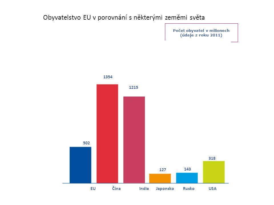 Obyvatelstvo EU v porovnání s některými zeměmi světa Počet obyvatel v milionech (údaje z roku 2011) 502 1354 127 143 318 EU ČínaJaponsko RuskoUSAIndie