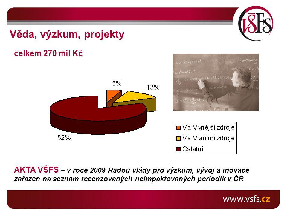 Věda, výzkum, projekty celkem 270 mil Kč AKTA VŠFS – v roce 2009 Radou vlády pro výzkum, vývoj a inovace zařazen na seznam recenzovaných neimpaktovaných periodik v ČR.