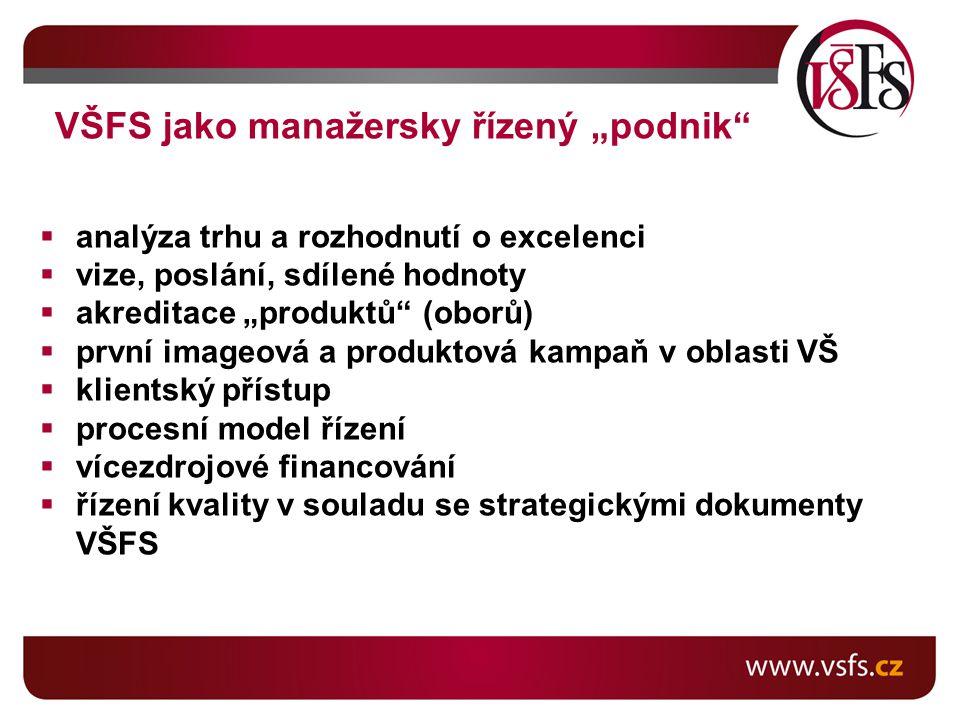 """ analýza trhu a rozhodnutí o excelenci  vize, poslání, sdílené hodnoty  akreditace """"produktů (oborů)  první imageová a produktová kampaň v oblasti VŠ  klientský přístup  procesní model řízení  vícezdrojové financování  řízení kvality v souladu se strategickými dokumenty VŠFS VŠFS jako manažersky řízený """"podnik"""