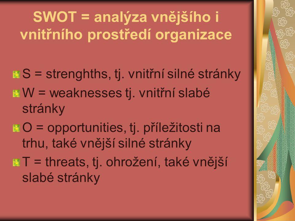 """ÚKOL a)definujte vizi svojí """"fiktivní organizace b)vymezte její poslání c)udělejte SWOT analýzu své organizace"""