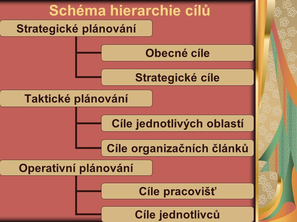 Schéma hierarchie cílů Taktické plánování Cíle jednotlivých oblastí Cíle organizačních článků Strategické plánování Obecné cíle Strategické cíle Opera