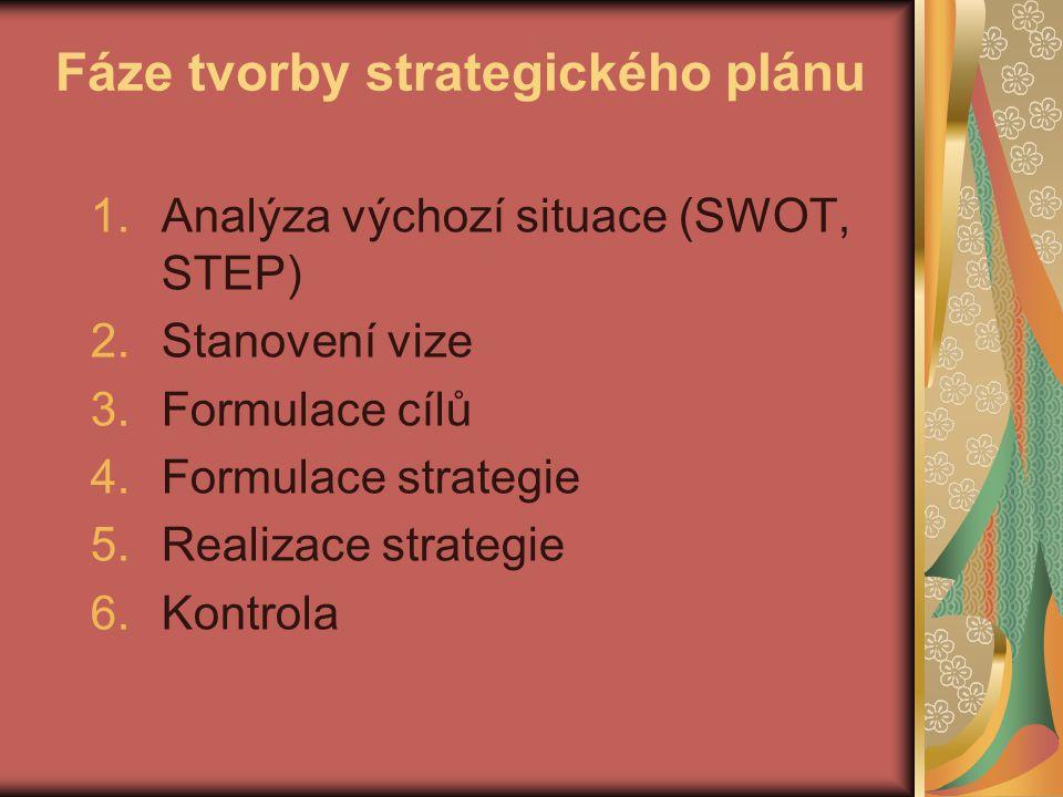 Fáze tvorby strategického plánu 1.Analýza výchozí situace (SWOT, STEP) 2.Stanovení vize 3.Formulace cílů 4.Formulace strategie 5.Realizace strategie 6