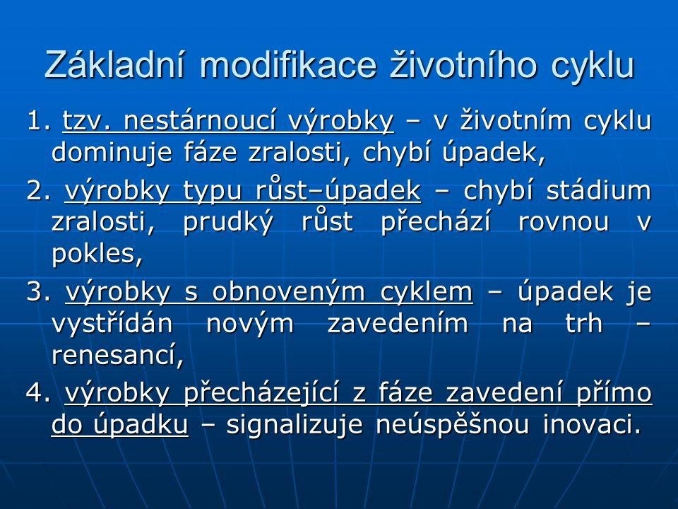 Základní modifikace životního cyklu 1.tzv.