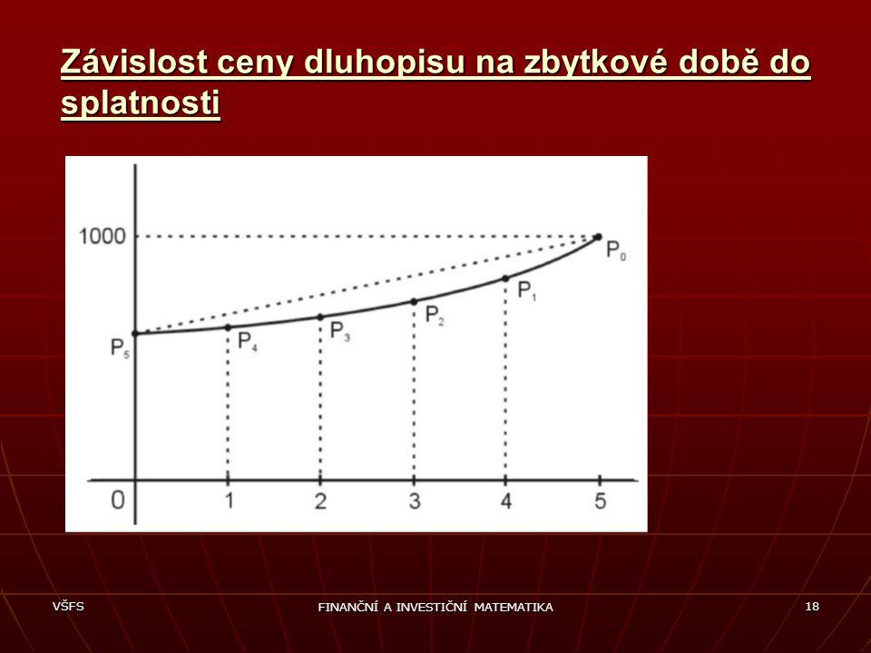 VŠFS FINANČNÍ A INVESTIČNÍ MATEMATIKA 18 Závislost ceny dluhopisu na zbytkové době do splatnosti