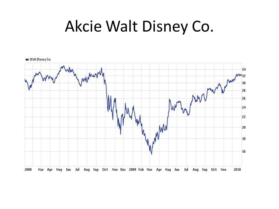 Akcie Walt Disney Co.