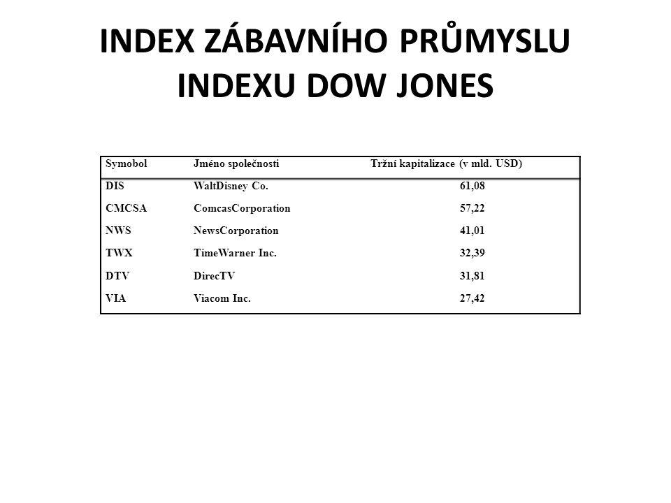 INDEX ZÁBAVNÍHO PRŮMYSLU INDEXU DOW JONES SymobolJméno společnostiTržní kapitalizace (v mld. USD) DISWaltDisney Co.61,08 CMCSAComcasCorporation57,22 N
