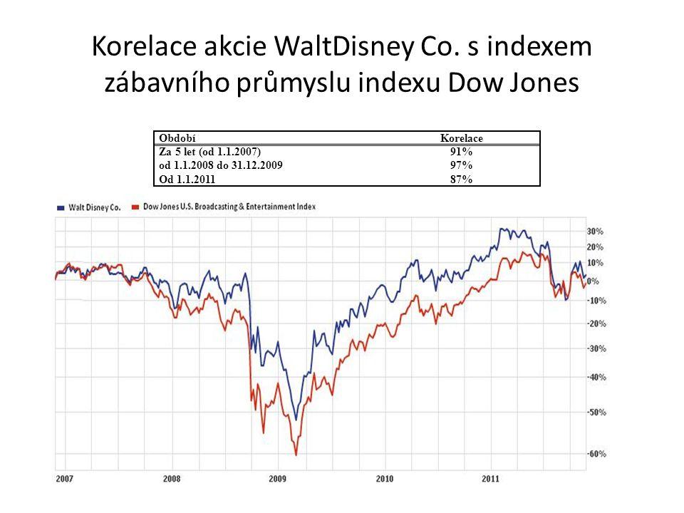Korelace akcie WaltDisney Co. s indexem zábavního průmyslu indexu Dow Jones ObdobíKorelace Za 5 let (od 1.1.2007)91% od 1.1.2008 do 31.12.200997% Od 1