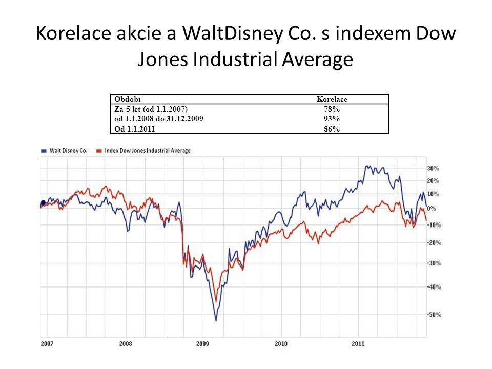 Korelace akcie a WaltDisney Co. s indexem Dow Jones Industrial Average ObdobíKorelace Za 5 let (od 1.1.2007)78% od 1.1.2008 do 31.12.200993% Od 1.1.20