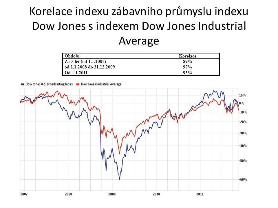 Korelace indexu zábavního průmyslu indexu Dow Jones s indexem Dow Jones Industrial Average ObdobíKorelace Za 5 let (od 1.1.2007)89% od 1.1.2008 do 31.