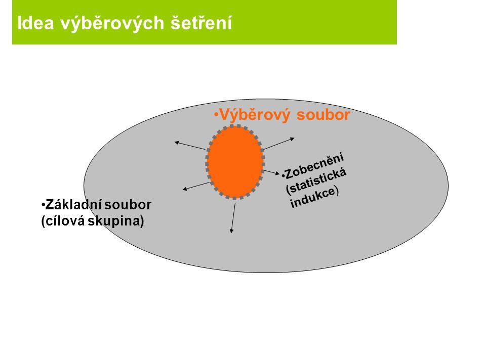 Idea výběrových šetření Základní soubor (cílová skupina) Výběrový soubor Zobecnění (statistická indukce)
