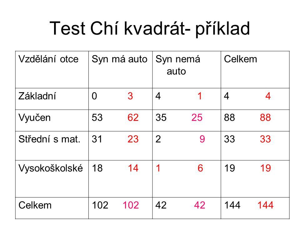 Test Chí kvadrát- příklad Vzdělání otceSyn má autoSyn nemá auto Celkem Základní0 34 14 Vyučen53 6235 2588 Střední s mat.31 232 933 Vysokoškolské18 141
