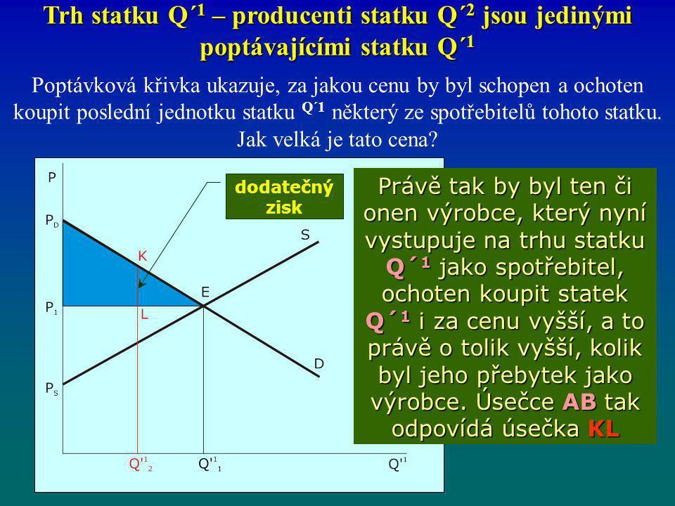 Trh statku Q´ 1 – producenti statku Q´ 2 jsou jedinými poptávajícími statku Q´ 1 Poptávková křivka ukazuje, za jakou cenu by byl schopen a ochoten kou