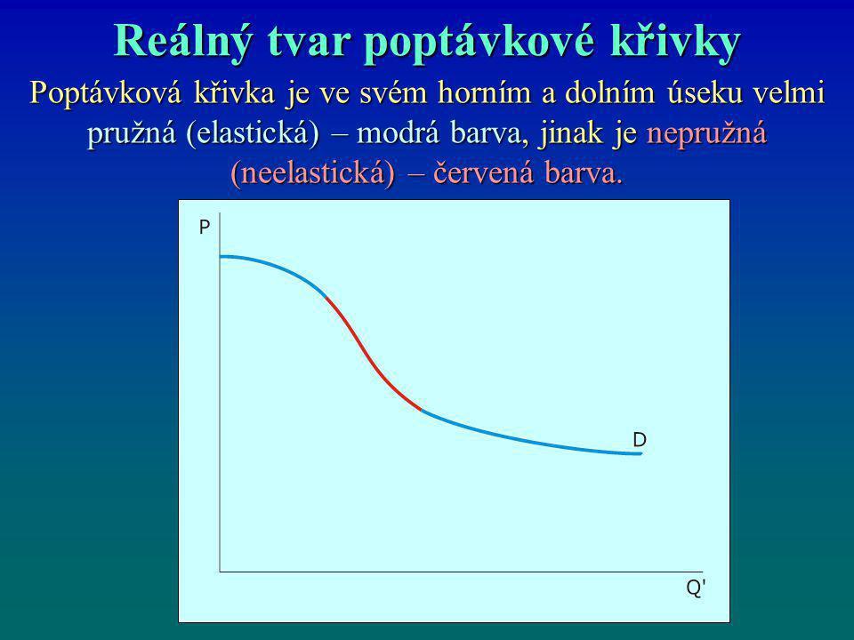 Reálný tvar poptávkové křivky Poptávková křivka je ve svém horním a dolním úseku velmi pružná (elastická) – modrá barva, jinak je nepružná (neelastick