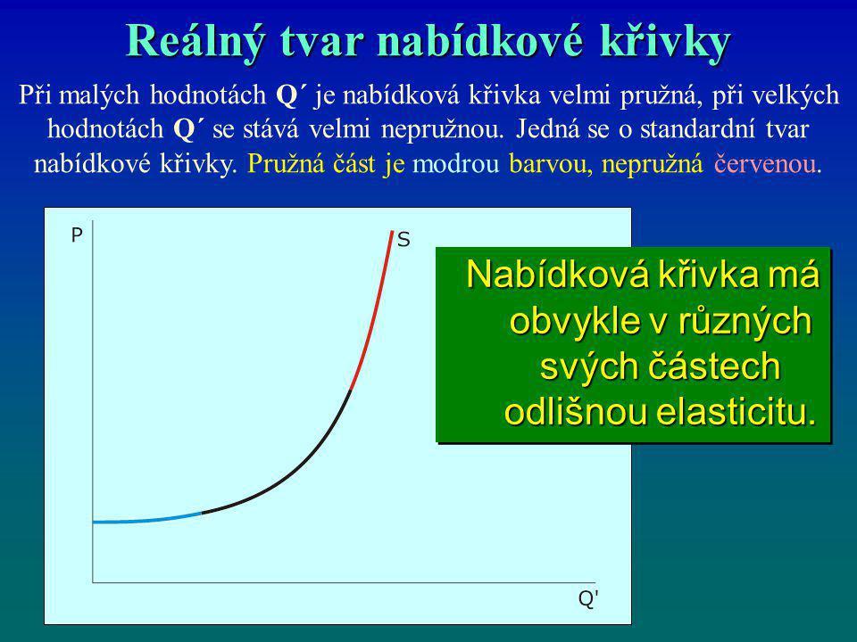 Reálný tvar nabídkové křivky Při malých hodnotách Q´ je nabídková křivka velmi pružná, při velkých hodnotách Q´ se stává velmi nepružnou. Jedná se o s
