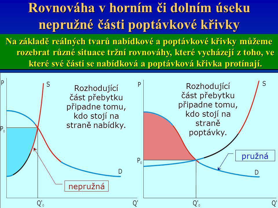 Rovnováha v horním či dolním úseku nepružné části poptávkové křivky Na základě reálných tvarů nabídkové a poptávkové křivky můžeme rozebrat různé situ