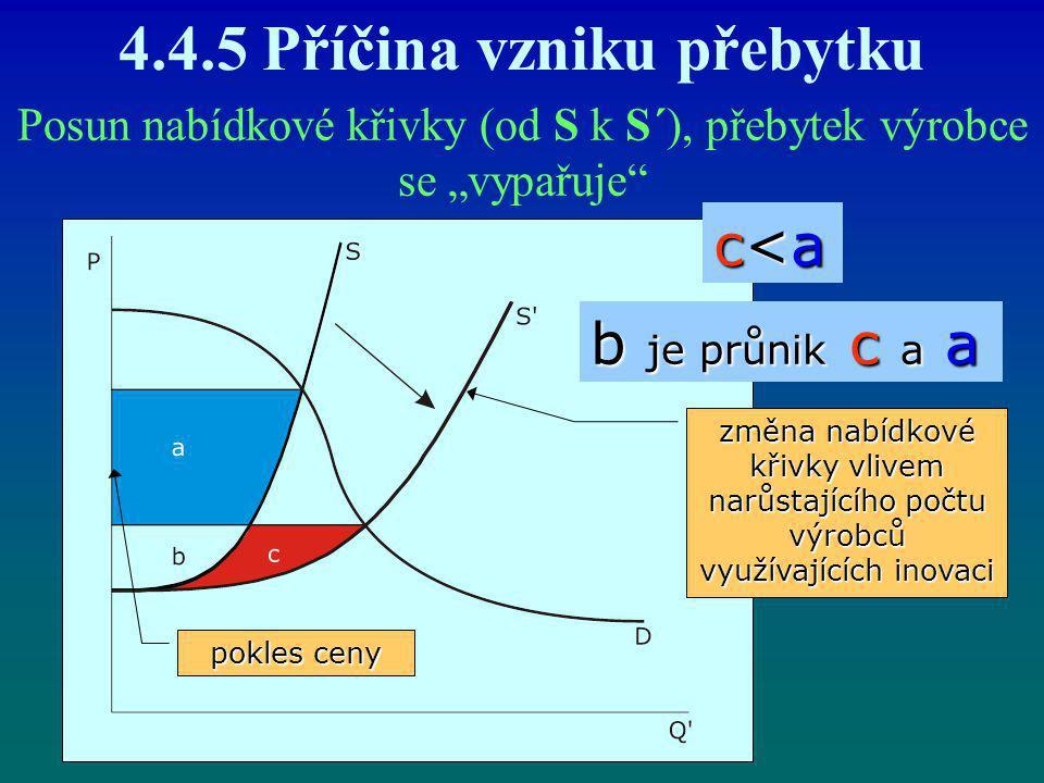 """4.4.5 Příčina vzniku přebytku Posun nabídkové křivky (od S k S´), přebytek výrobce se """"vypařuje"""" c<ac<ac<ac<a b je průnik c a a pokles ceny změna nabí"""