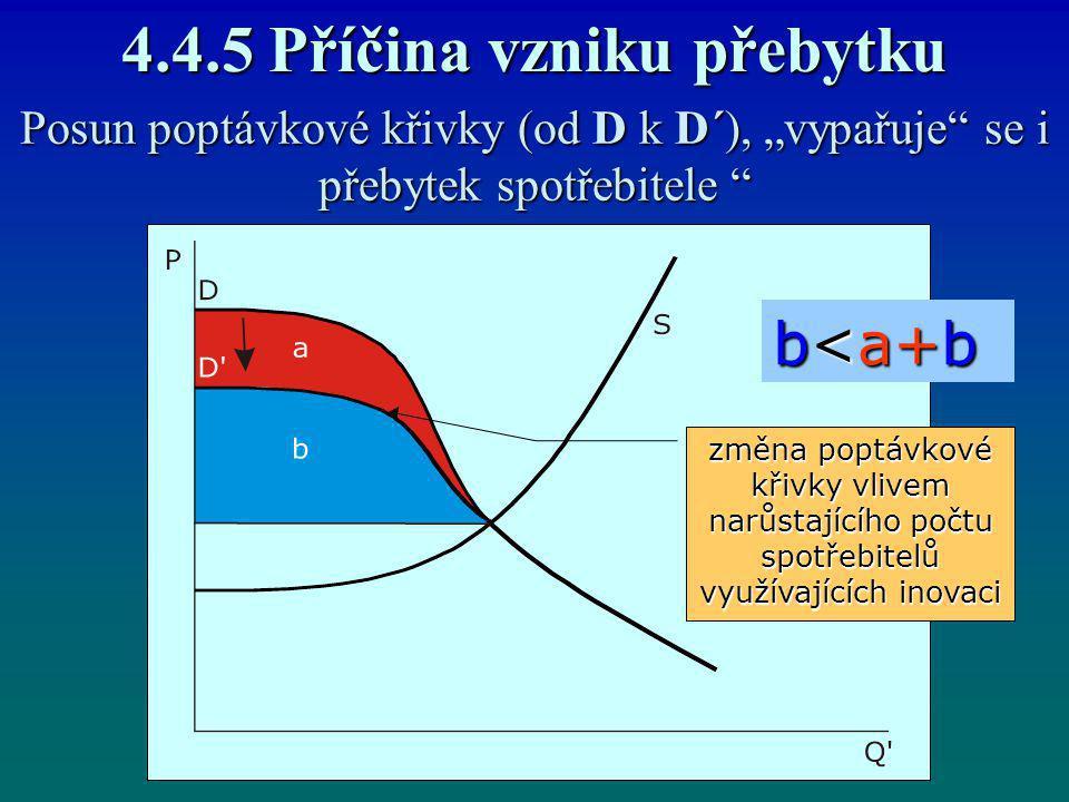 """4.4.5 Příčina vzniku přebytku Posun poptávkové křivky (od D k D´), """"vypařuje"""" se i přebytek spotřebitele """" b<a+b změna poptávkové křivky vlivem narůst"""