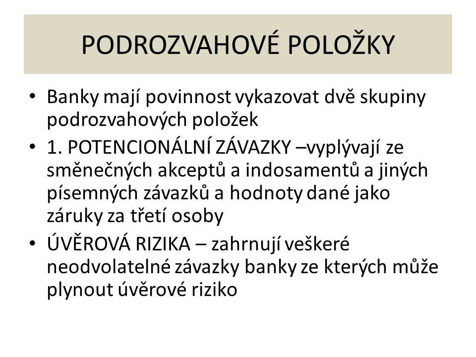 PODROZVAHOVÉ POLOŽKY Banky mají povinnost vykazovat dvě skupiny podrozvahových položek 1. POTENCIONÁLNÍ ZÁVAZKY –vyplývají ze směnečných akceptů a ind