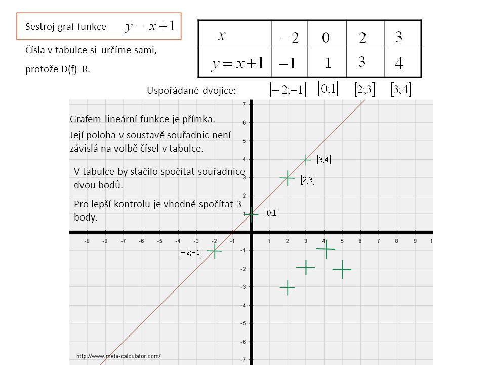 Sestroj graf funkce Čísla v tabulce si určíme sami, protože D(f)=R. Uspořádané dvojice: Grafem lineární funkce je přímka. Její poloha v soustavě souřa