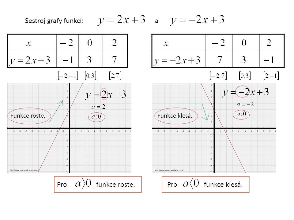 Sestroj grafy funkcí:a Funkce roste.Funkce klesá. Profunkce roste.Profunkce klesá.