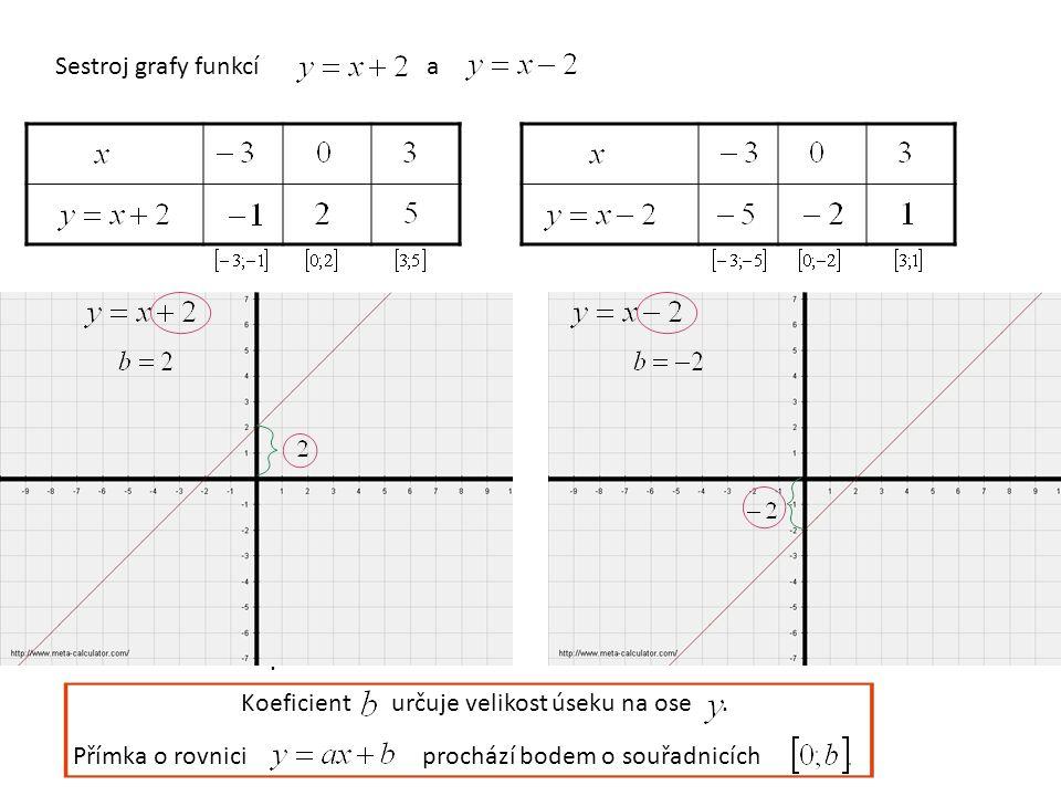 Sestroj grafy funkcía Koeficient určuje velikost úseku na ose.. Přímka o rovnici prochází bodem o souřadnicích