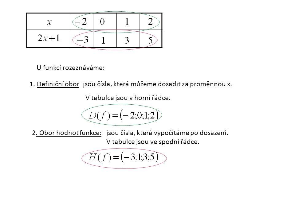 U funkcí rozeznáváme: 1. Definiční oborjsou čísla, která můžeme dosadit za proměnnou x. V tabulce jsou v horní řádce. 2. Obor hodnot funkce:jsou čísla