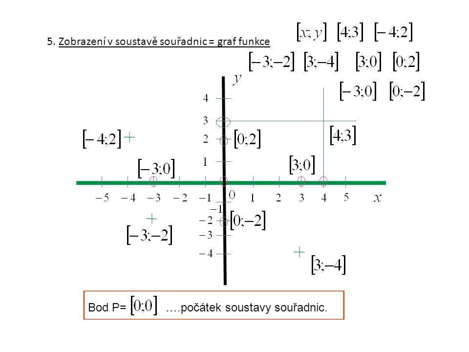 5. Zobrazení v soustavě souřadnic = graf funkce Bod P= ….počátek soustavy souřadnic.