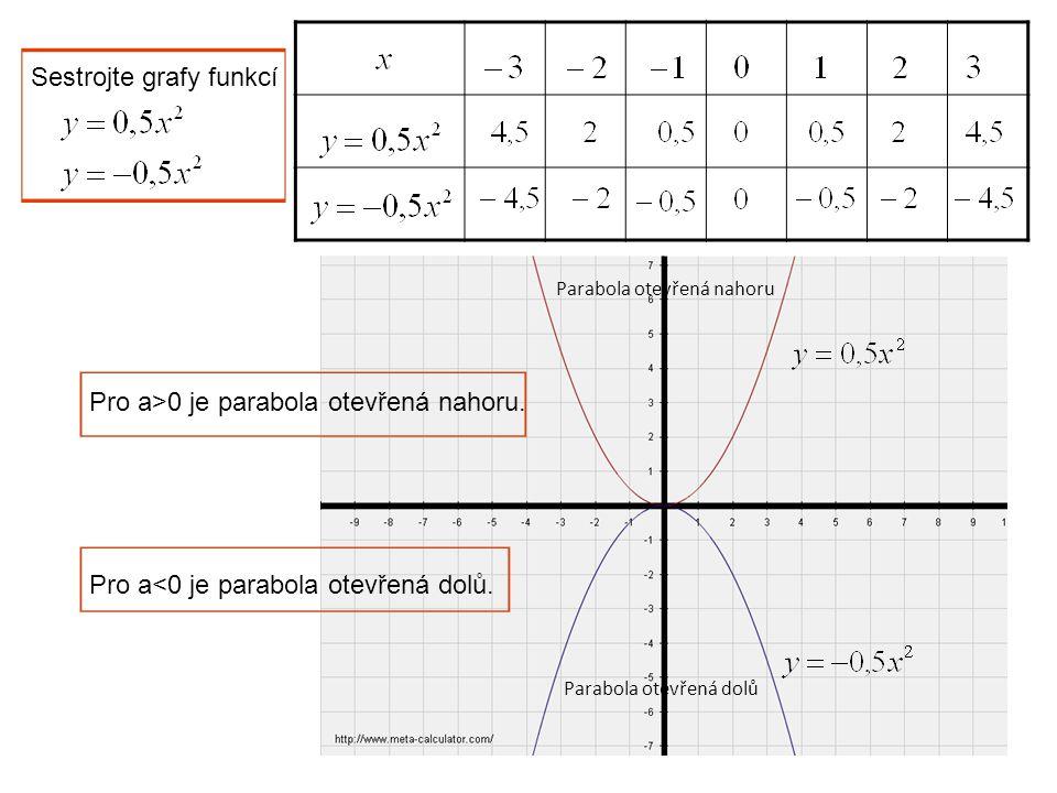 Sestrojte grafy funkcí Parabola otevřená nahoru Parabola otevřená dolů Pro a>0 je parabola otevřená nahoru. Pro a<0 je parabola otevřená dolů.