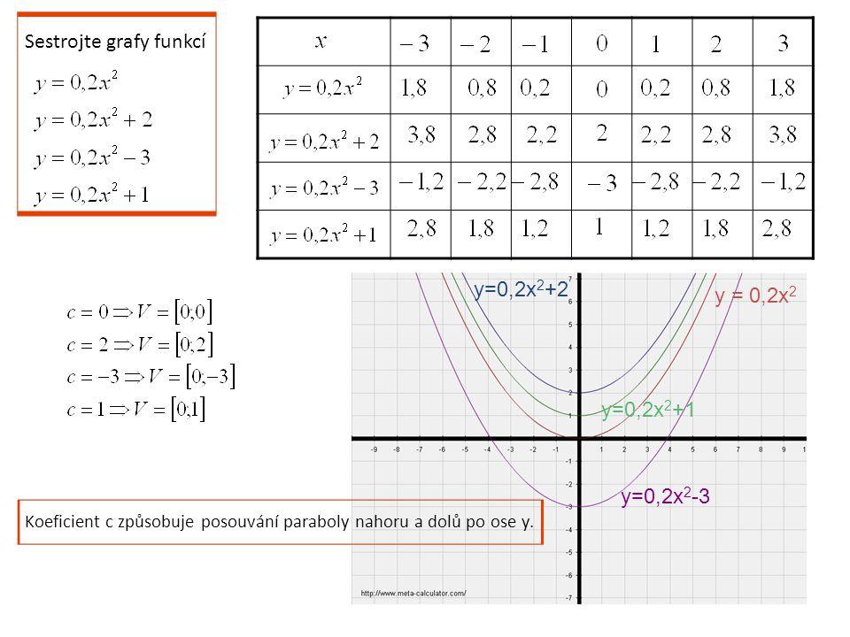 Sestrojte grafy funkcí y = 0,2x 2 y=0,2x 2 +2 y=0,2x 2 -3 y=0,2x 2 +1 Koeficient c způsobuje posouvání paraboly nahoru a dolů po ose y.
