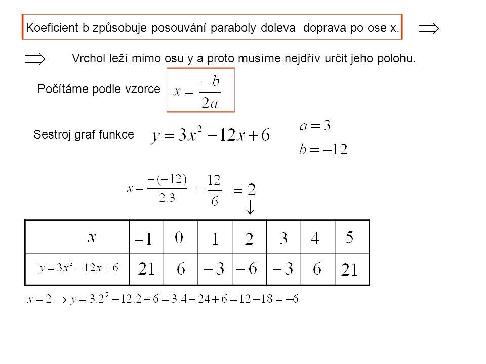 Koeficient b způsobuje posouvání paraboly doleva doprava po ose x. Vrchol leží mimo osu y a proto musíme nejdřív určit jeho polohu. Počítáme podle vzo