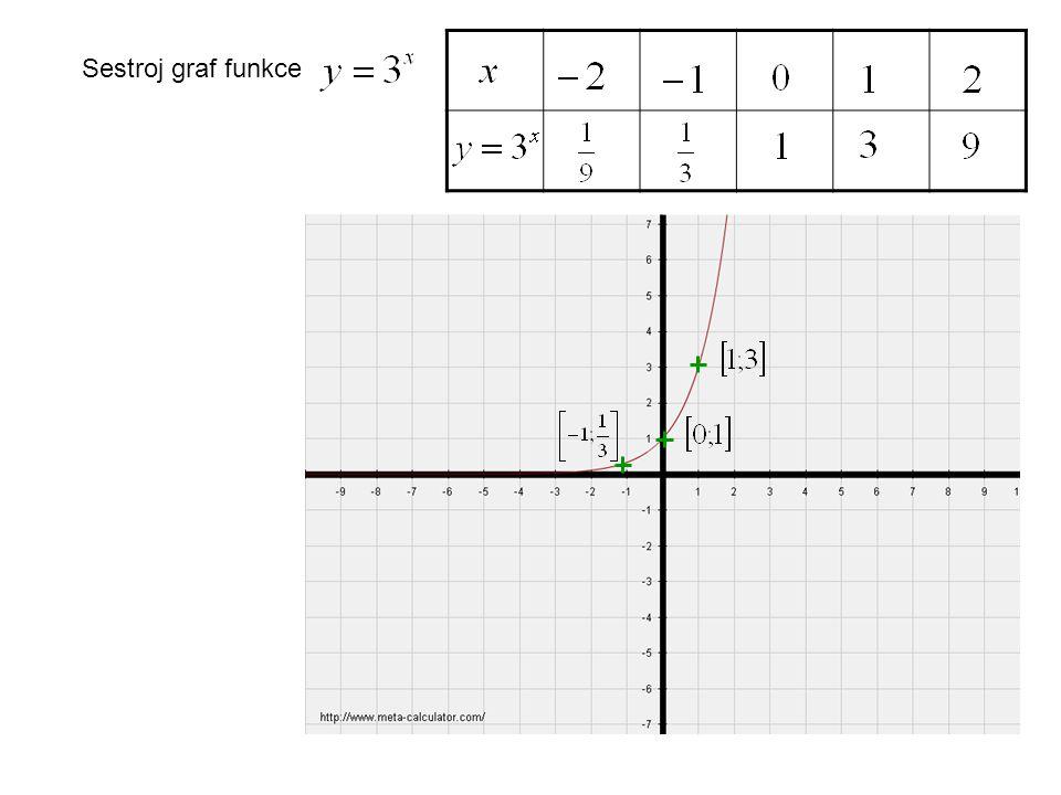 Sestroj grafy funkcí Pro funkce roste.Pro funkce klesá.
