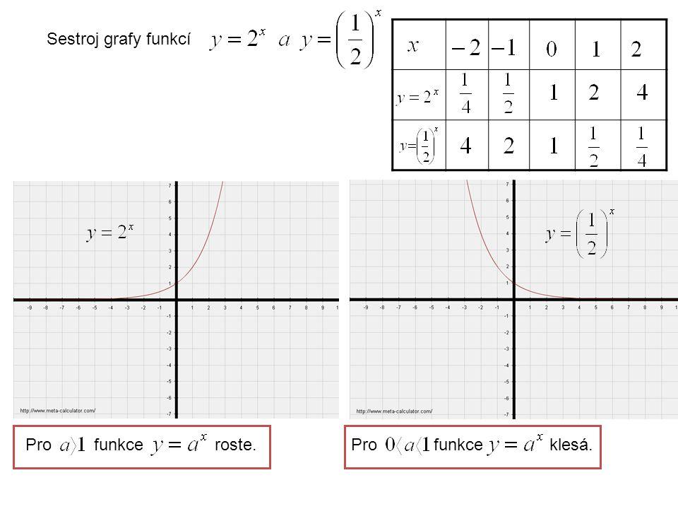 Každá exponenciální funkce prochází bodem o souřadnicích [0;1].