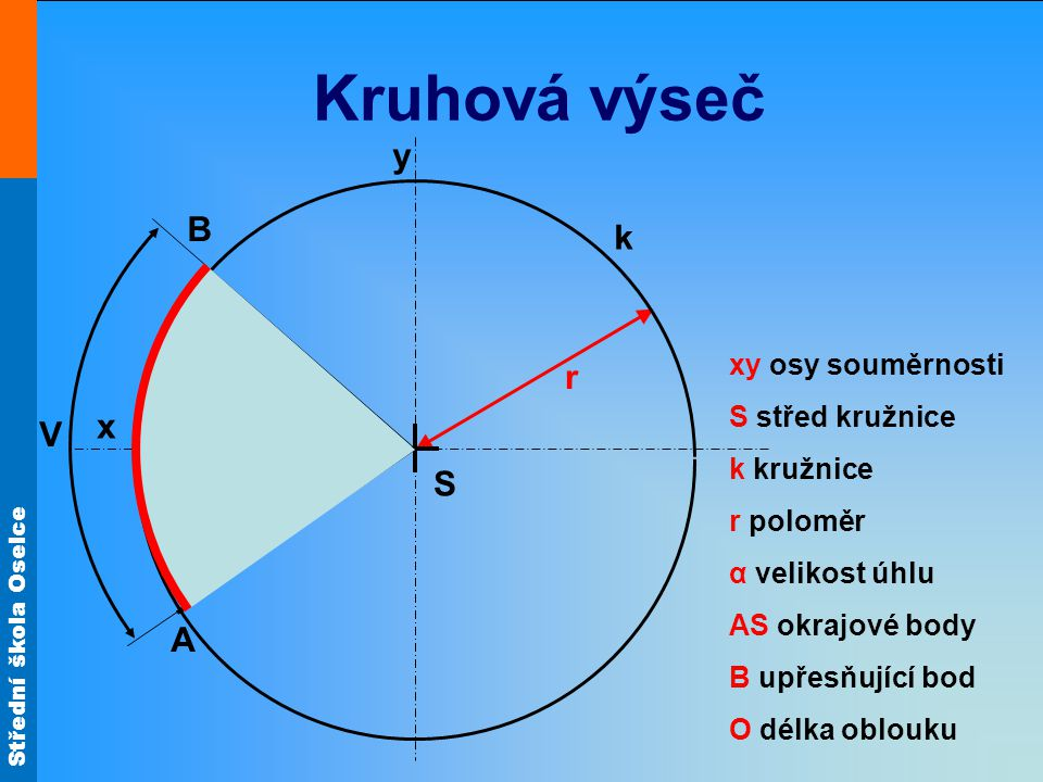 Střední škola Oselce Kruhová výseč r k x y S xy osy souměrnosti S střed kružnice k kružnice r poloměr α velikost úhlu AS okrajové body B upřesňující bod O délka oblouku A α B V