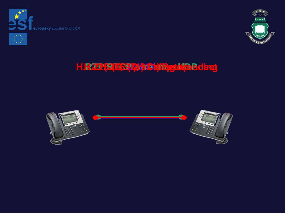 Koncepce komunikace v H.323 Endpoint to Endpoint Endpoint to Endpoint GK DRC Endpoint to Endpoint GK GRC excluding H.245 Endpoint to Endpoint GK GRC including H.245