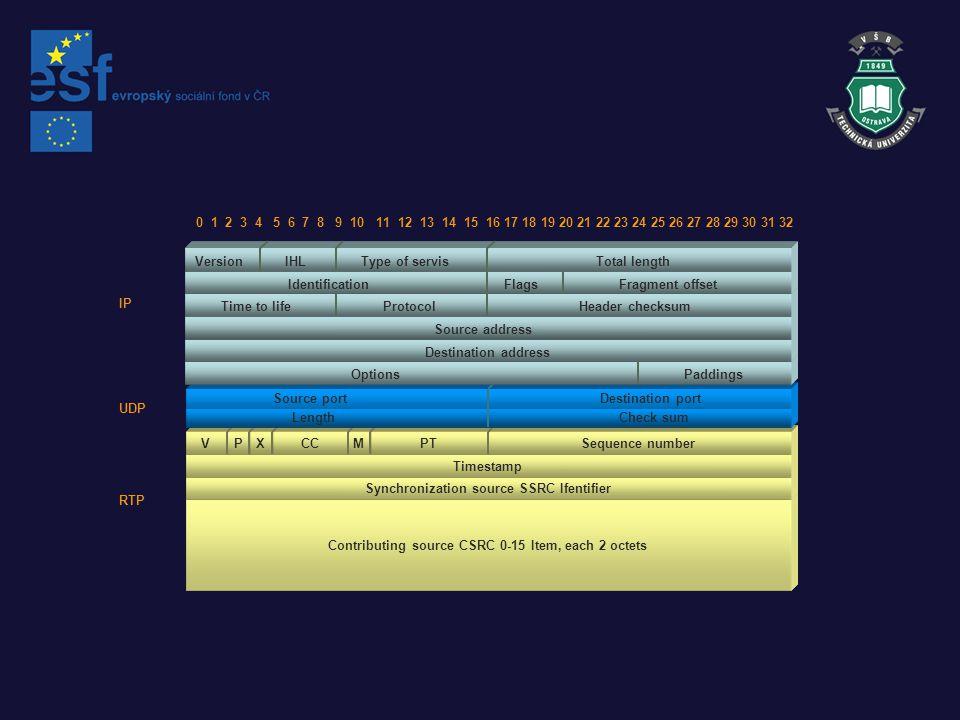 Contributing source CSRC 0-15 Item, each 2 octets Synchronization source SSRC Ifentifier Timestamp VPXCCMPTSequence number Source portDestination port LengthCheck sum Version IHLType of servisTotal length IdentificationFlagsFragment offset Time to lifeProtocolHeader checksum Source address Destination address OptionsPaddings 0 1 2 3 4 5 6 7 8 9 10 11 12 13 14 15 16 17 18 19 20 21 22 23 24 25 26 27 28 29 30 31 32 IP UDP RTP