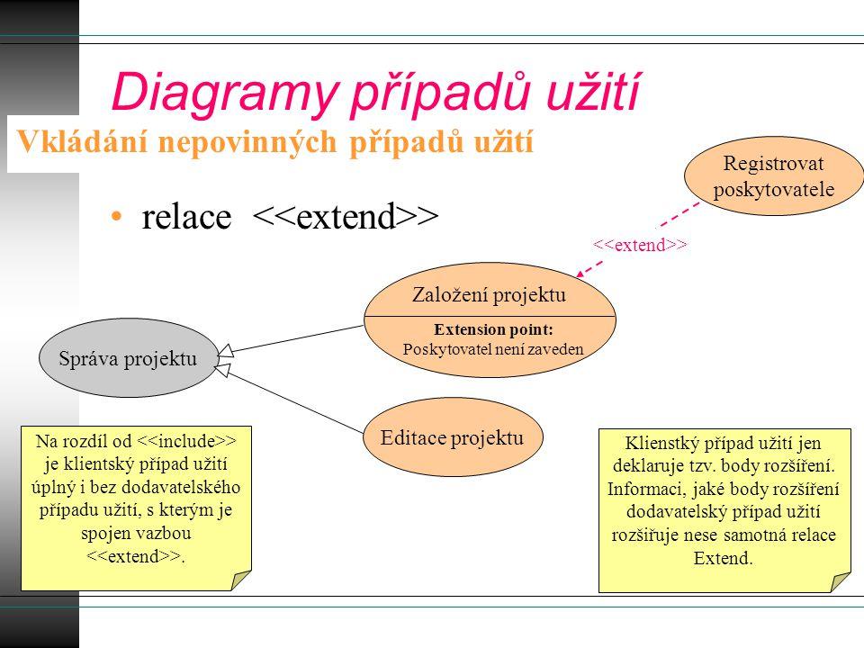 relace > Vkládání nepovinných případů užití Diagramy případů užití Správa projektu Založení projektu Editace projektu Extension point: Poskytovatel ne