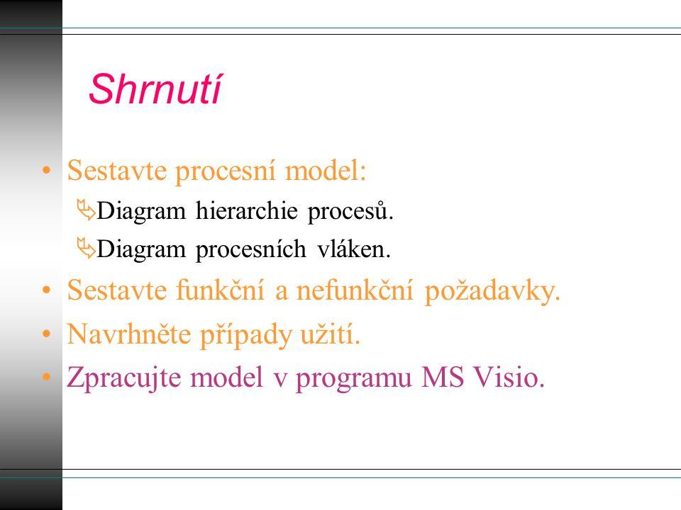 Shrnutí Sestavte procesní model:  Diagram hierarchie procesů.  Diagram procesních vláken. Sestavte funkční a nefunkční požadavky. Navrhněte případy