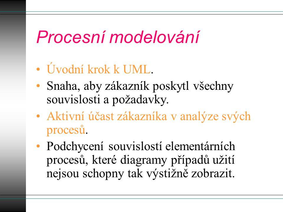 Procesní modelování Úvodní krok k UML. Snaha, aby zákazník poskytl všechny souvislosti a požadavky. Aktivní účast zákazníka v analýze svých procesů. P