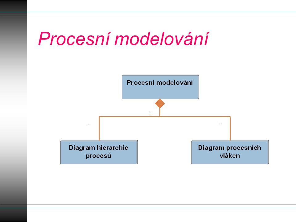 Diagram hierarchie procesů Slouží pro upřesnění rozsahu vyvíjeného systému, jeho modularitu a vzájemné souvislosti jednotlivých procesů na jejich nejvyšší úrovni.