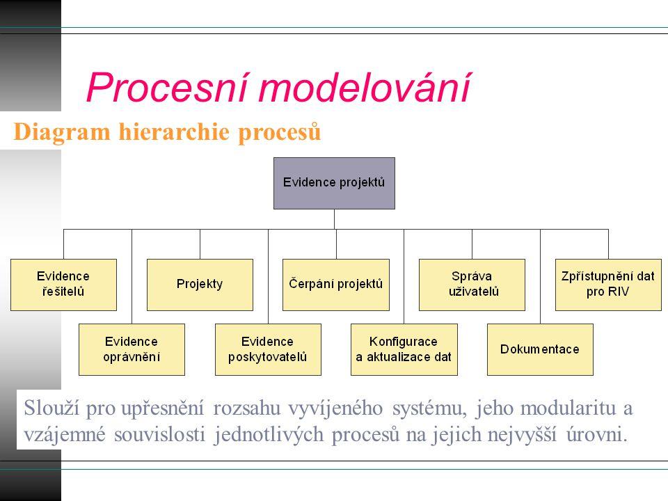 Procesní modelování Diagram procesních vláken Řešitel oznámí přijetí projektu Zavedení projektu Projekt není FRVŠ nebo IP Vytvořit projekt Poskytovatel není registrován Požadavek na registraci poskytovatele Přiřazení poskytovatele Vložit smlouvu Poskytovatel registrován Ověřit poskytovatele ŘešitelSprávce