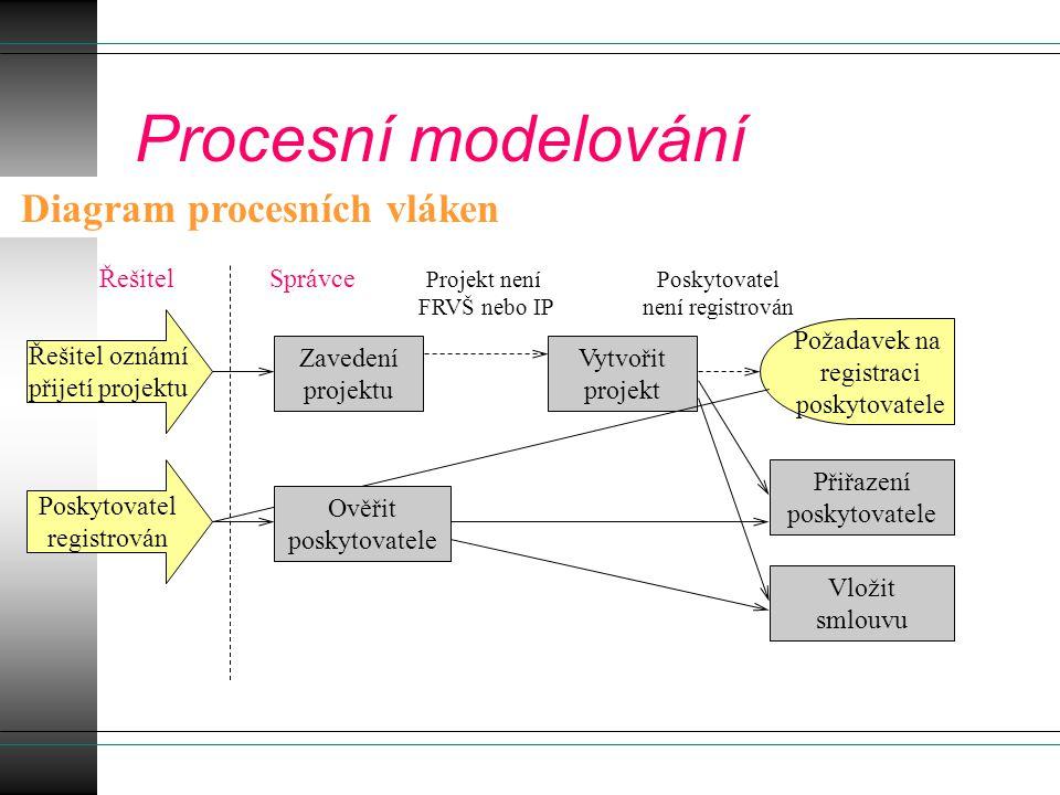 Procesní modelování Diagram procesních vláken Řešitel oznámí přijetí projektu Zavedení projektu Projekt není FRVŠ nebo IP Vytvořit projekt Poskytovate