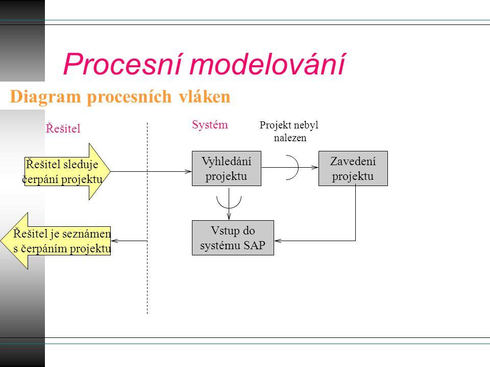Procesní modelování Diagram procesních vláken Řešitel sleduje čerpání projektu Vyhledání projektu Projekt nebyl nalezen Zavedení projektu Řešitel je s