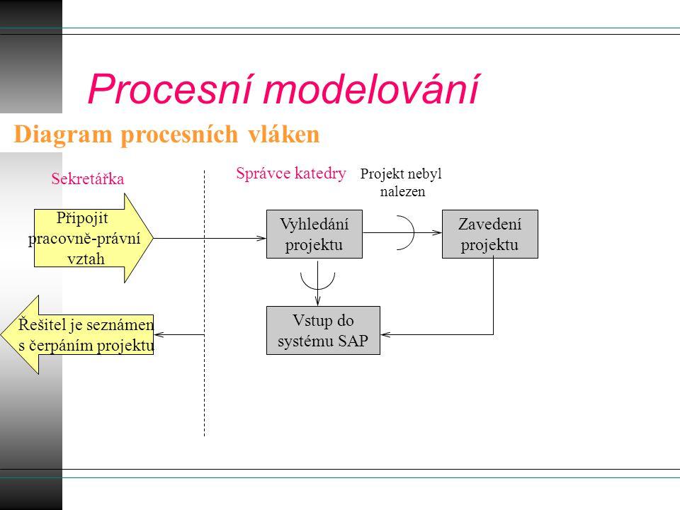 Procesní modelování Diagram procesních vláken Připojit pracovně-právní vztah Vyhledání projektu Projekt nebyl nalezen Zavedení projektu Řešitel je sez