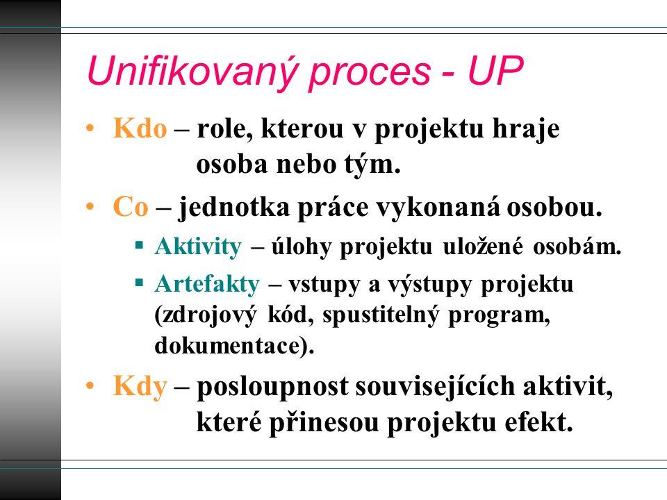 Unifikovaný proces - UP Kdo – role, kterou v projektu hraje osoba nebo tým.