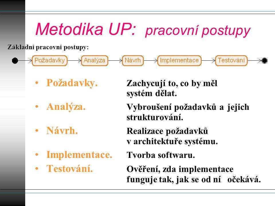 Metodika UP: pracovní postupy Požadavky. Zachycují to, co by měl systém dělat.