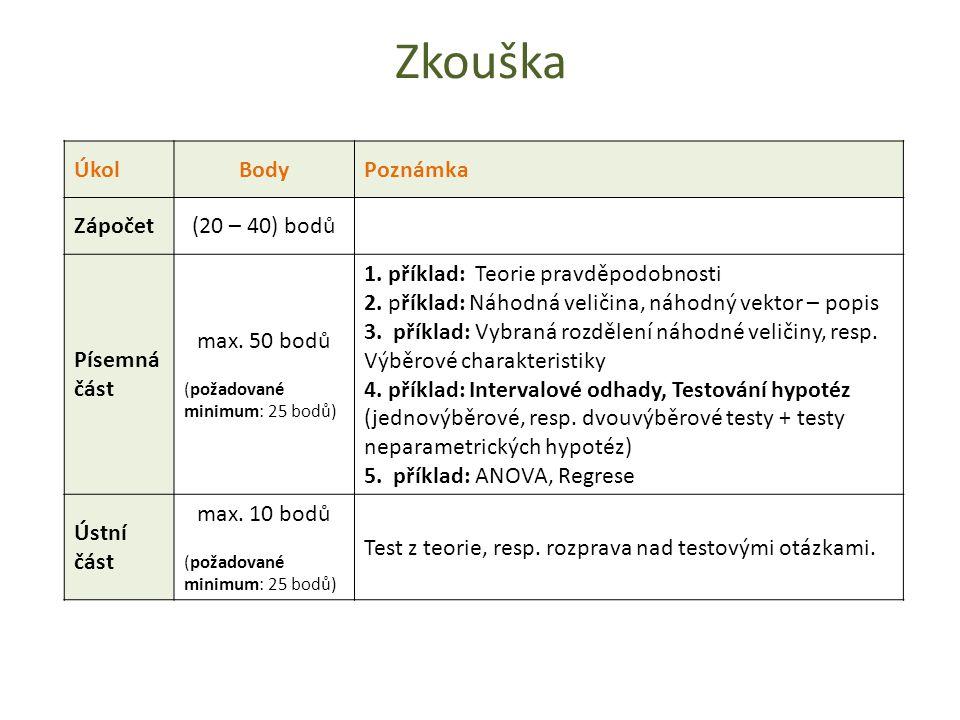 Zkouška ÚkolBodyPoznámka Zápočet(20 – 40) bodů Písemná část max.